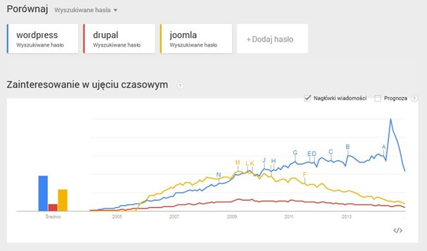 Dane Google Trends za okres 2004-2015